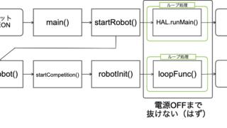 ロボットプログラムのフローチャート